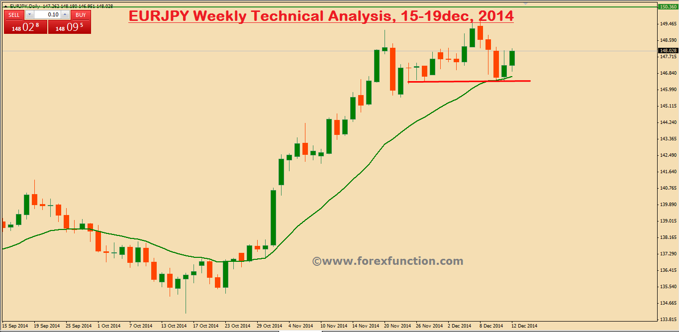 eurjpy-weekly-technical-analysis-15-19dec-2014.png