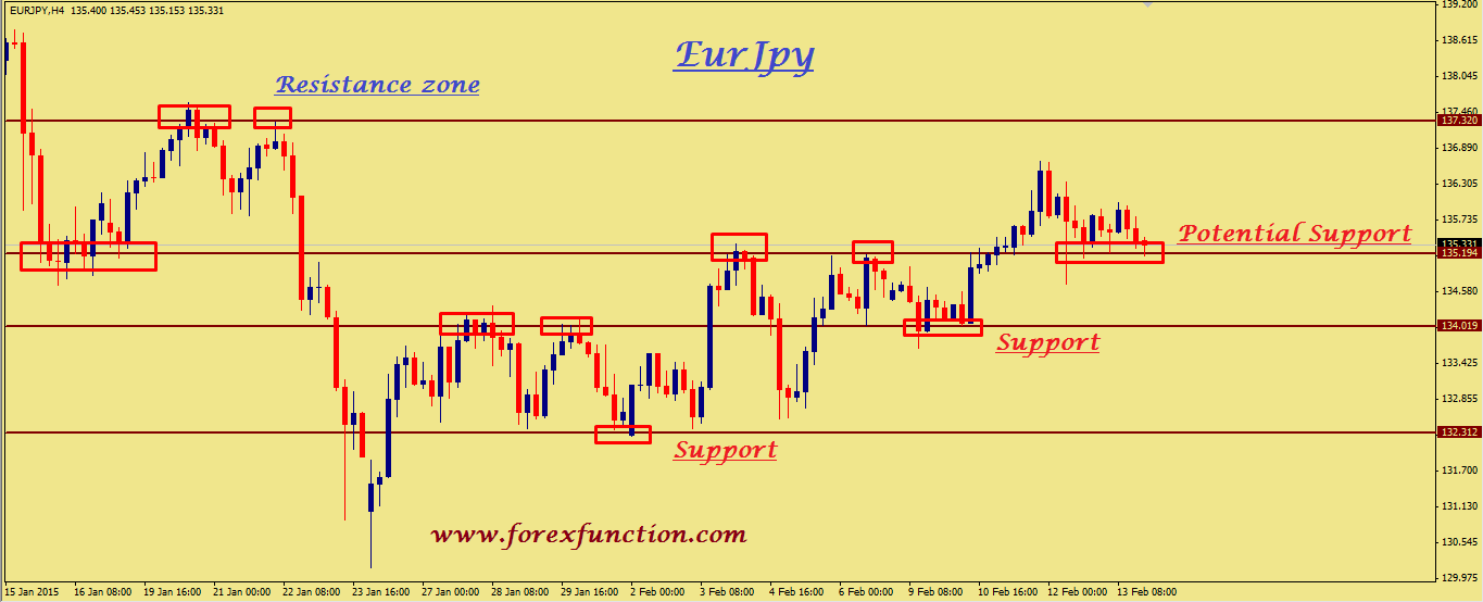 eurjpy-weekly-technical-analysis-16-20february-2015.png