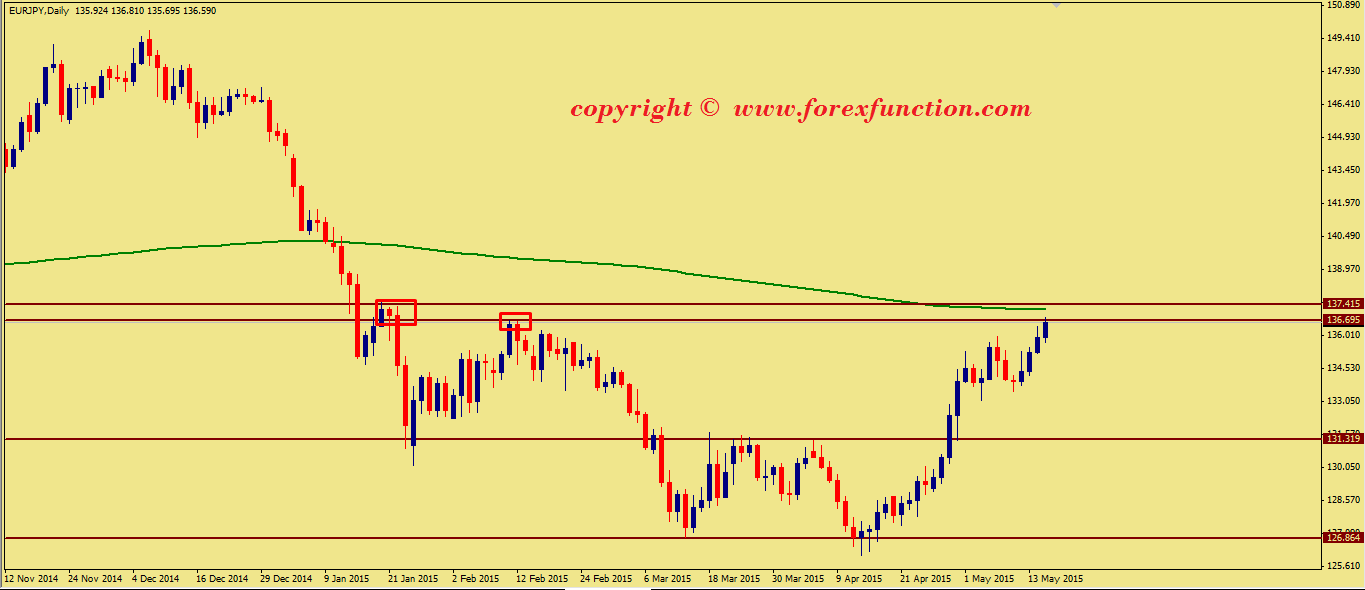 eurjpy-weekly-technical-analysis-18-22-may-2015.png