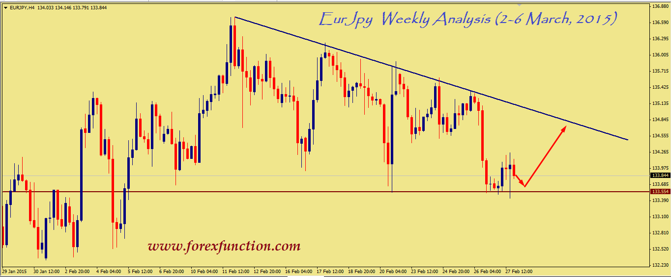 eurjpy-weekly-technical-analysis-2-6-march-2015.png