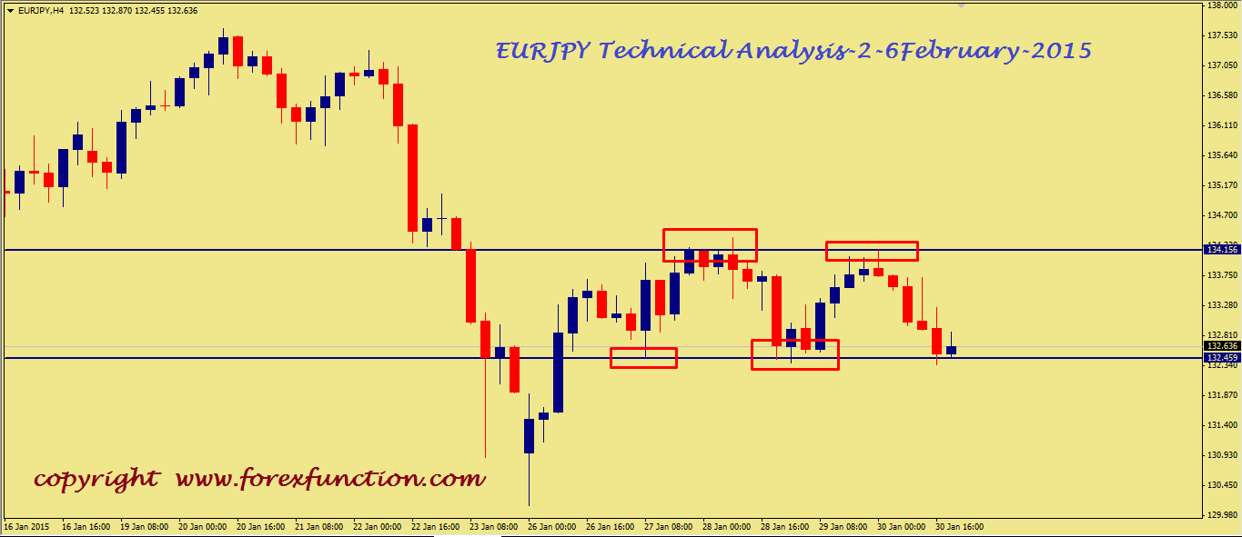 eurjpy-weekly-technical-analysis-2-6february-2015.png