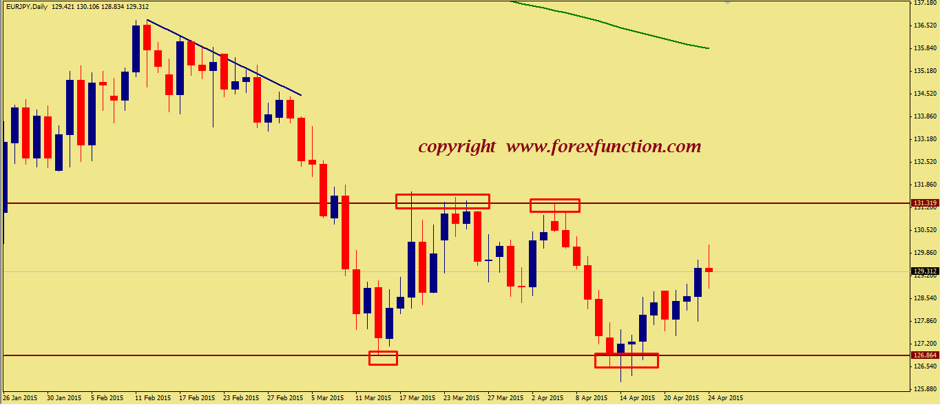eurjpy-weekly-technical-analysis-2015.png
