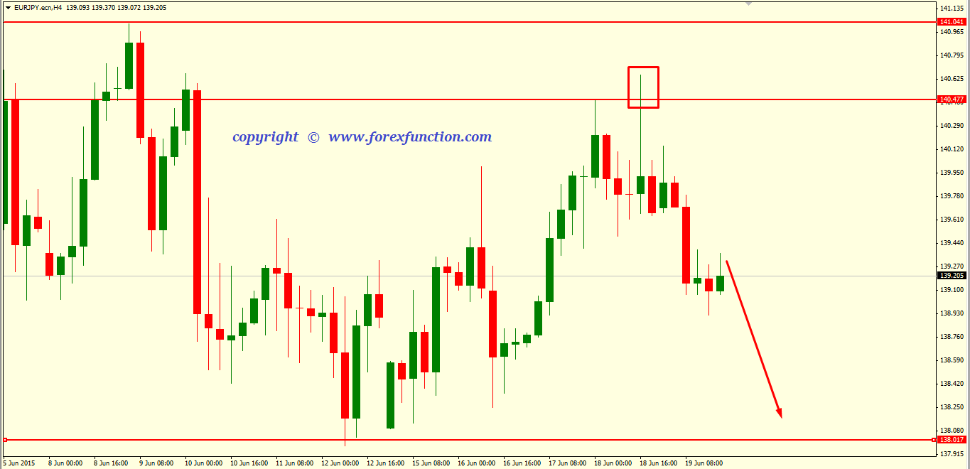 eurjpy-weekly-technical-analysis-22-26-june-2015.png