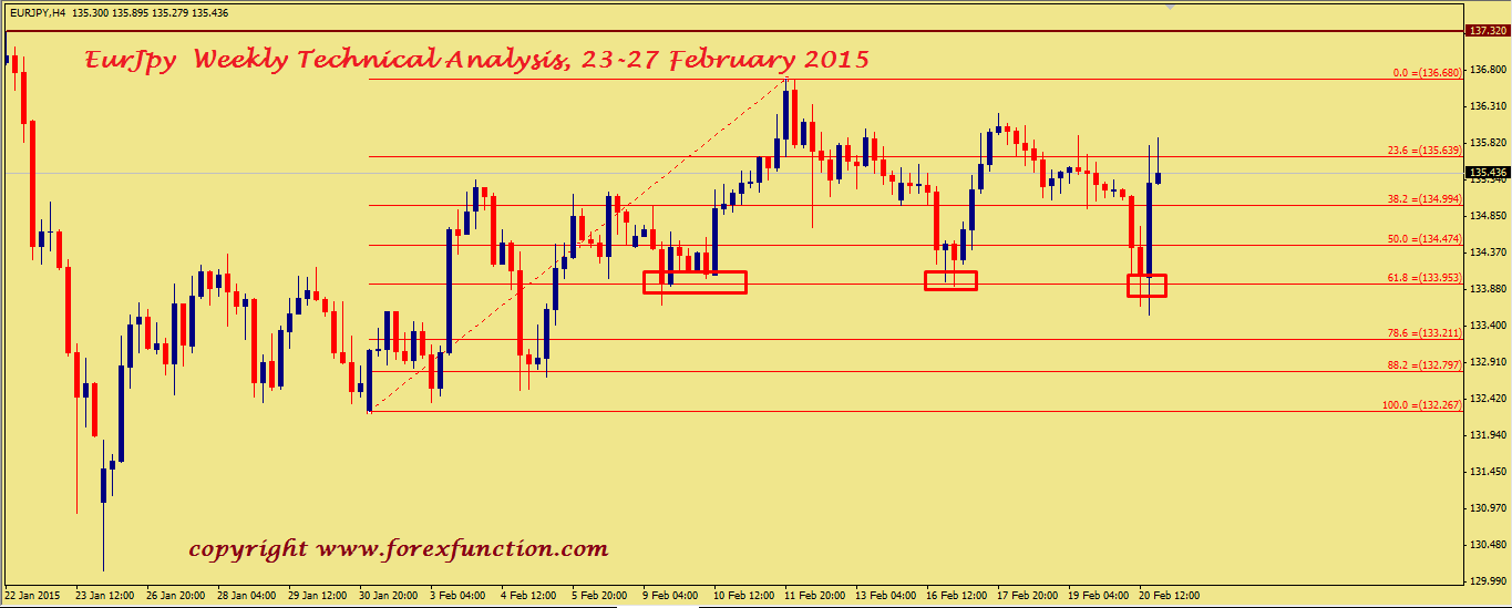 eurjpy-weekly-technical-analysis-23-27-february-2015.png