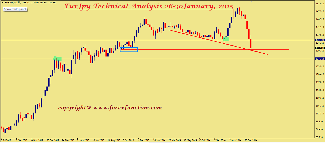 eurjpy-weekly-technical-analysis-26-30january.png