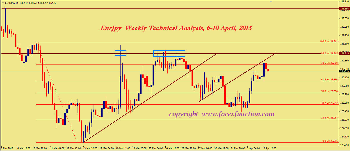 eurjpy-weekly-technical-analysis-6-10-april-2015.png