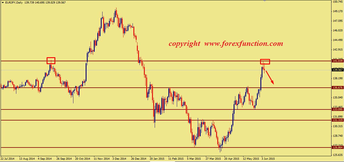 eurjpy-weekly-technical-analysis-8-12june-2015.png