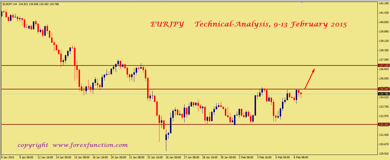 eurjpy-weekly-technical-analysis-9-13-february-2015.png