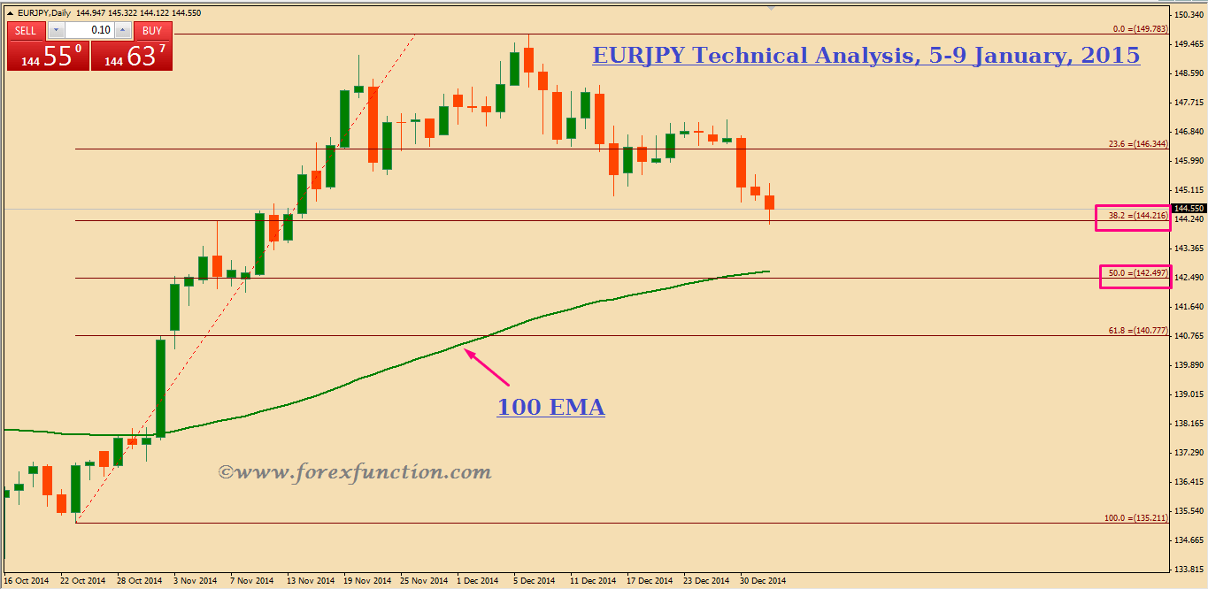 eurjpy-weekly-technical-analysis-and-signals-5-9january-2015.png