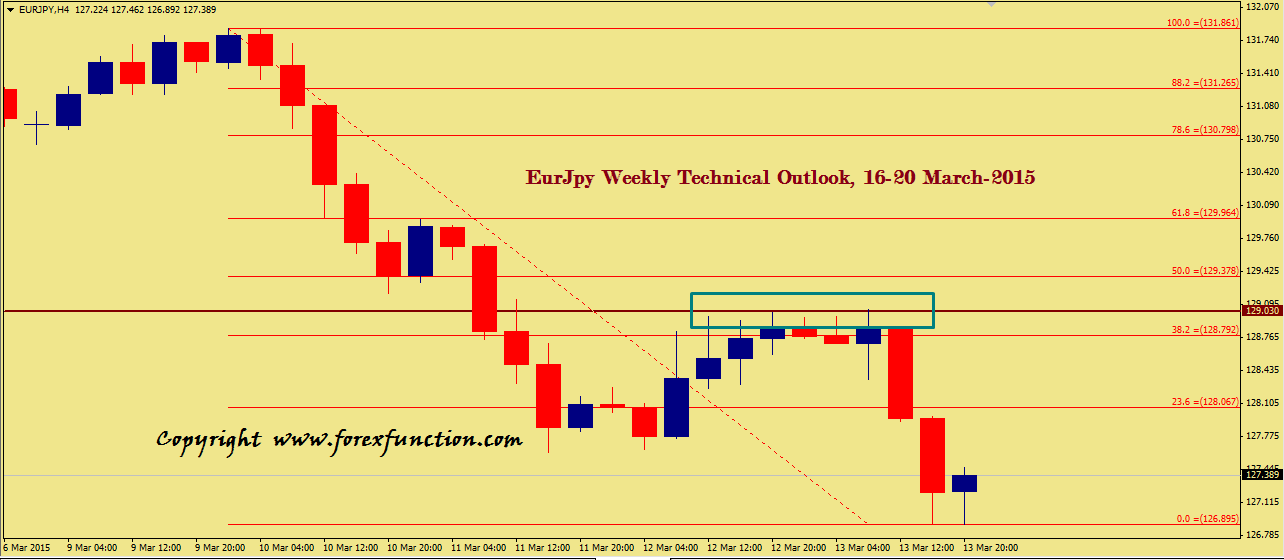 eurjpy-weekly-technical-outlook-16-20-march-2015.png