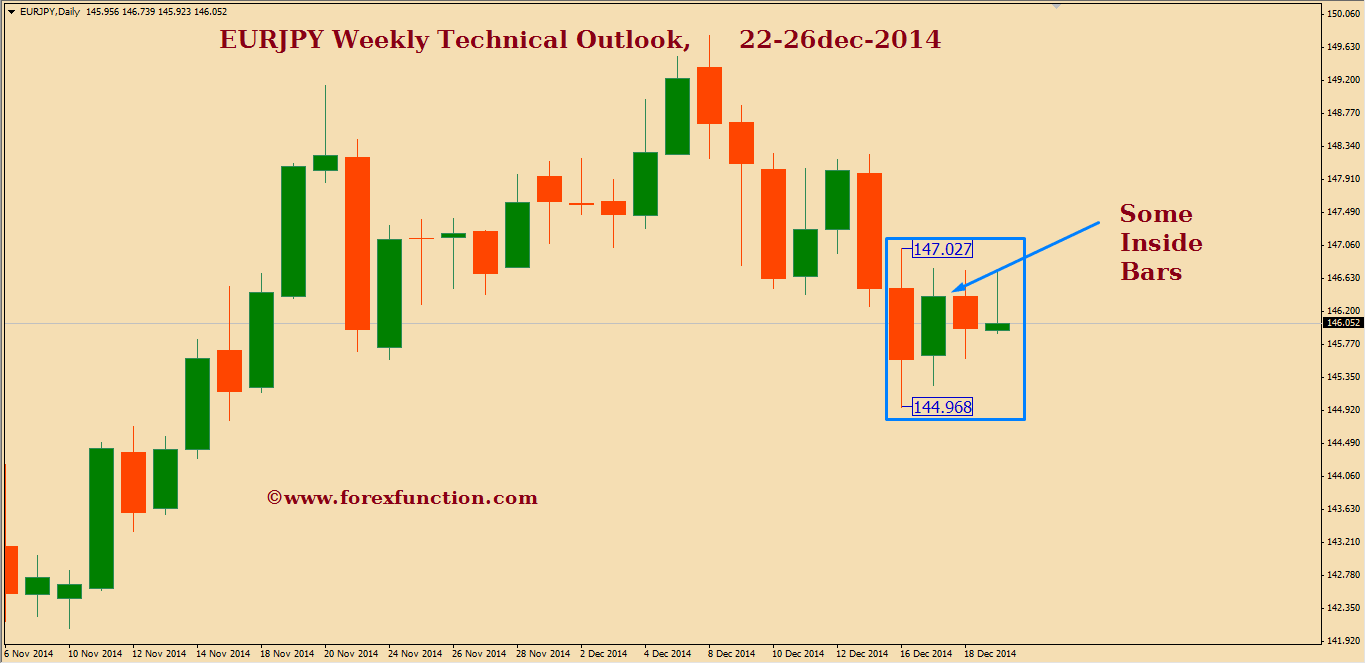 eurjpy-weekly-technical-outlook-22-26dec-2014.png