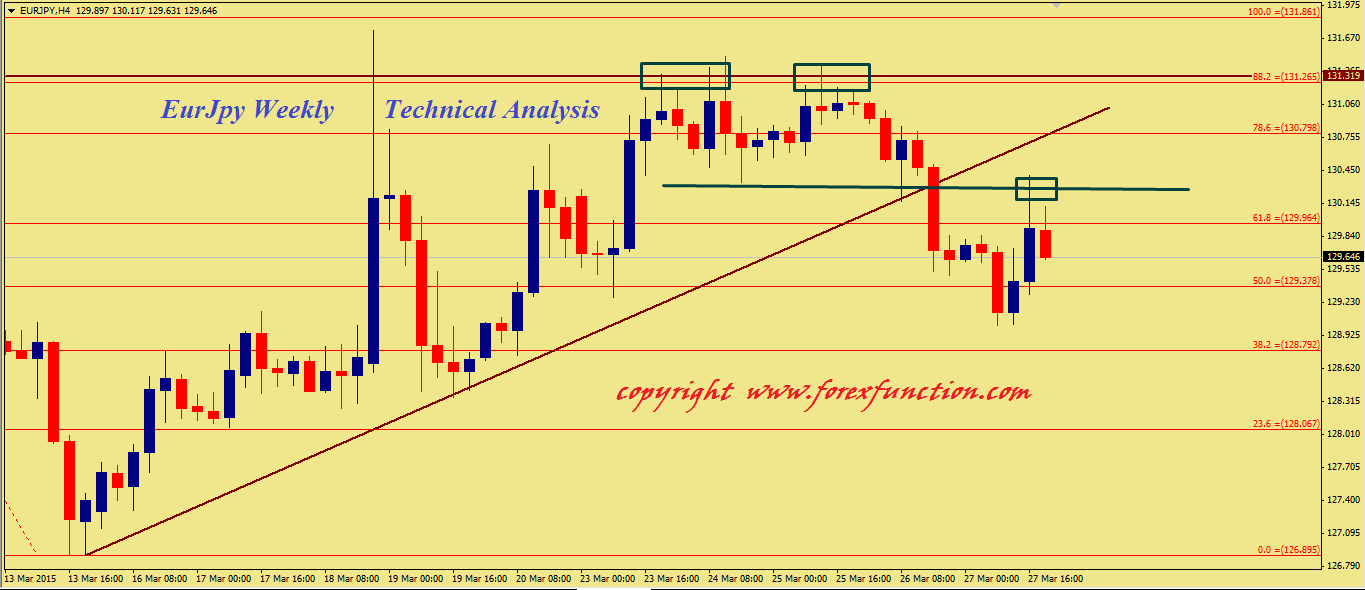 eurjpy-weekly-technical-outlook.png