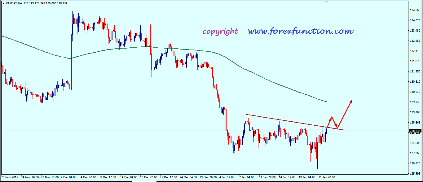 eurjpy_weekly_analysis_25_29_january_2016.png