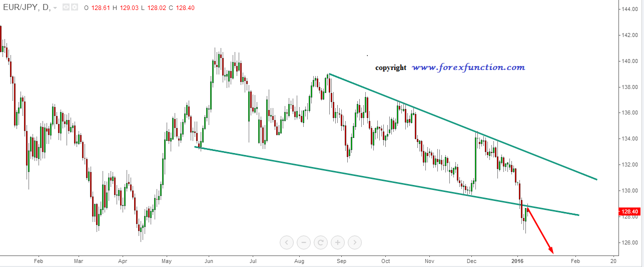 eurjpy_weekly_technical_analysis_11_15_january_2016.png