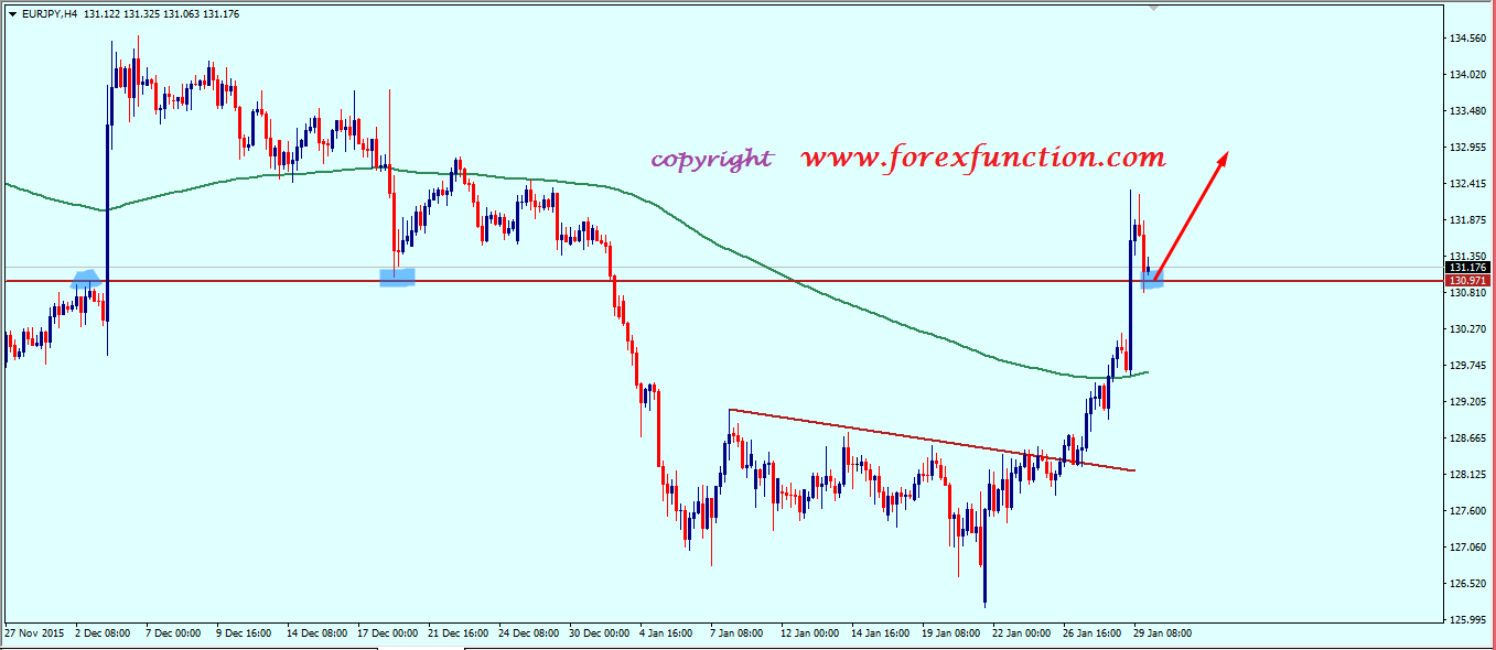 eurjpy_weekly_technical_analysis_1_5_february_2016.png