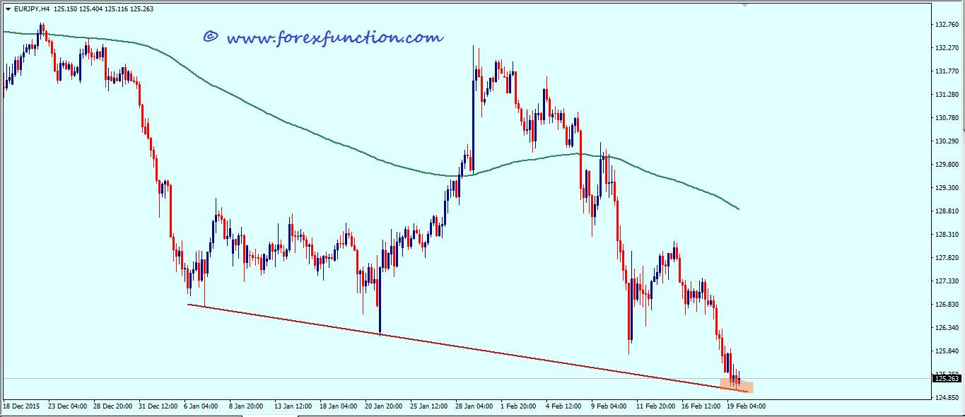 eurjpy_weekly_technical_analysis_22_26_february_2016.png