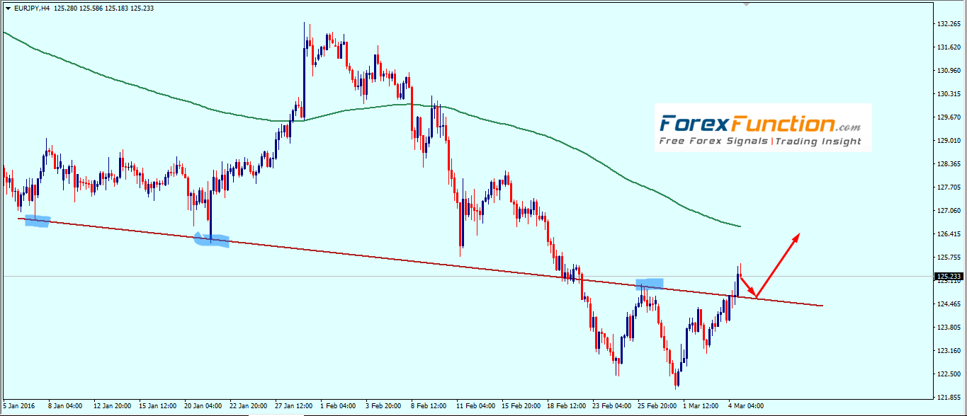 eurjpy_weekly_technical_analysis_7_11_march_2016.png