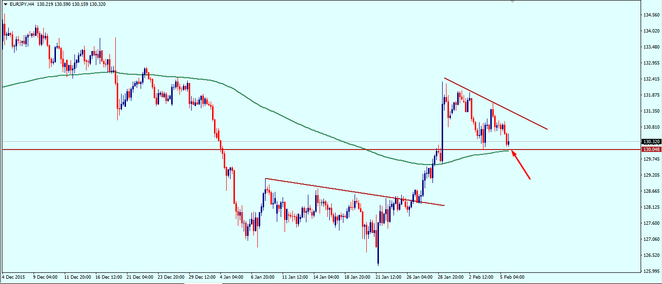 eurjpy_weekly_technical_outlook_8_12_february_2016.png