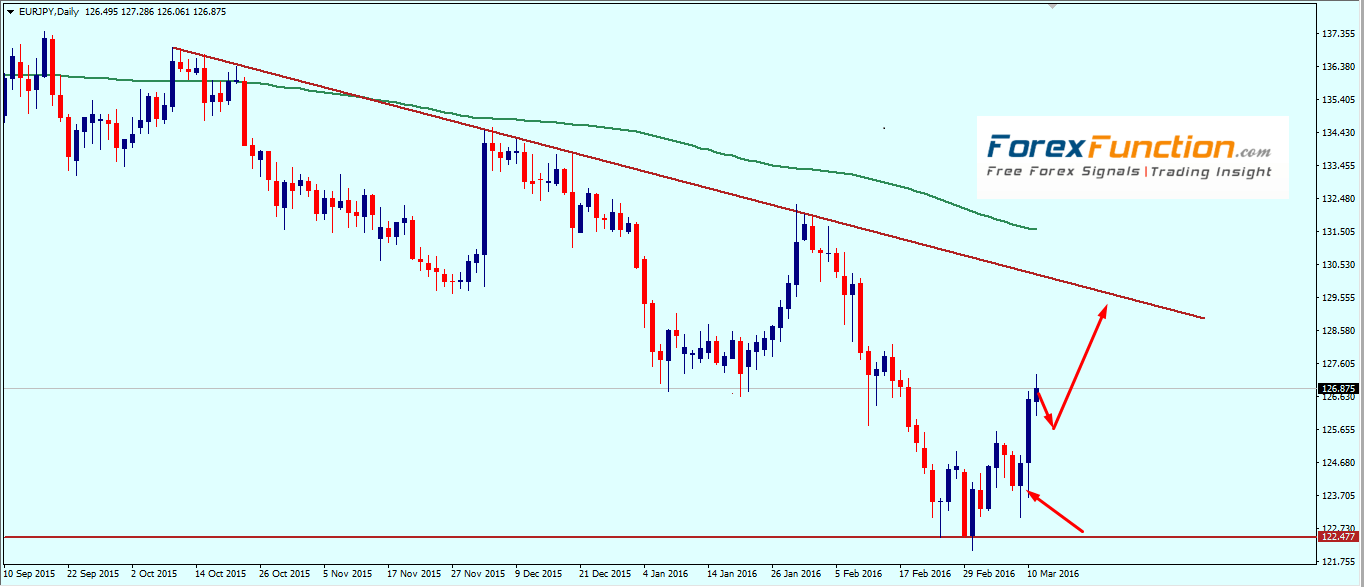 eurjpy_weekly_technical_outlook_and_analysis_14_18_march_2016.png