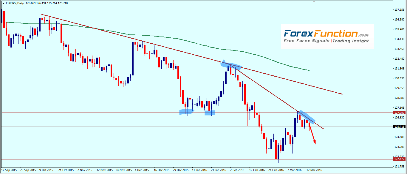 eurjpy_weekly_technical_outlook_with_chart_analysis_21_25_march_2016.png