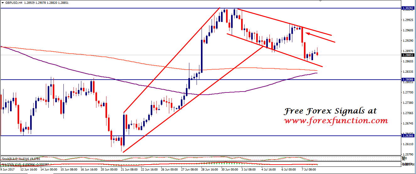 gbpusd-chart-analysis-10july-forexfunction.png