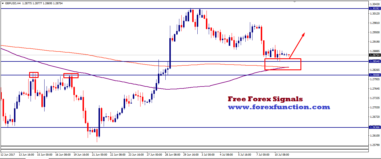 gbpusd-chart-analysis-11july-forexfunction.png