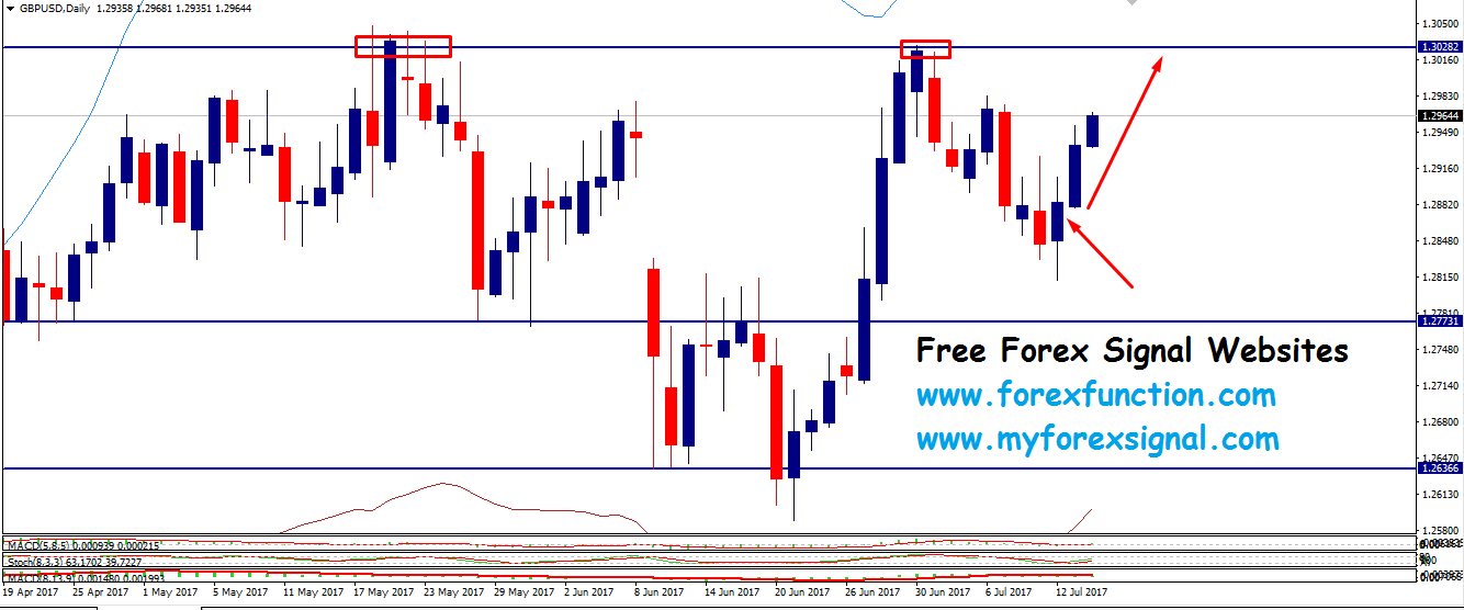 gbpusd-chart-analysis-14july-forexfunction.png
