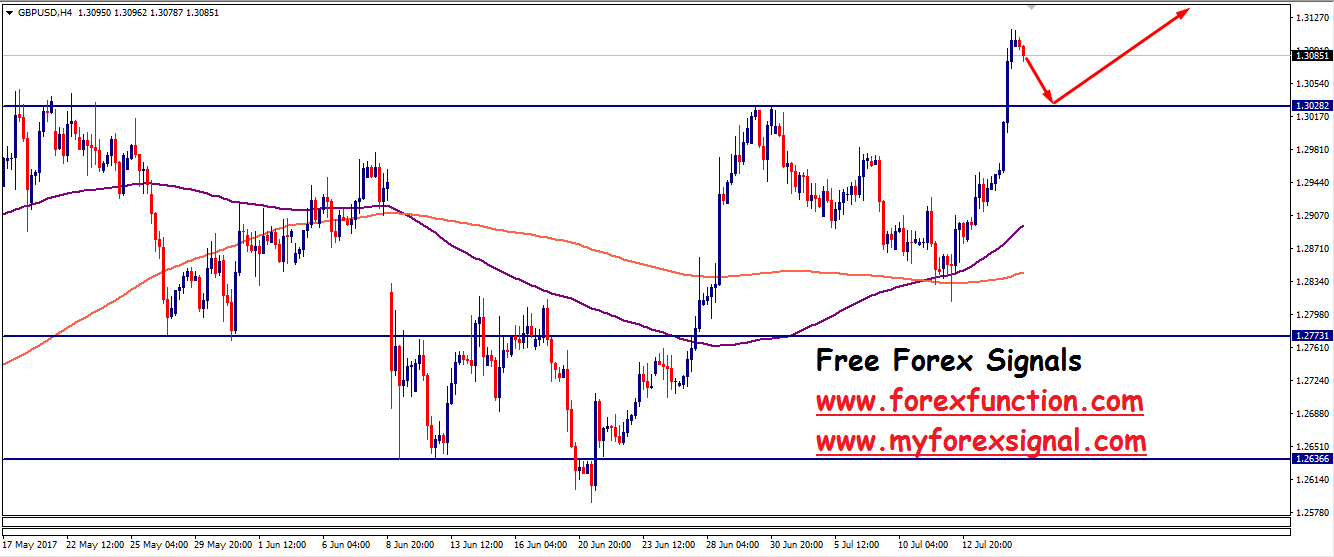 gbpusd-chart-analysis-17july-forexfunction.png