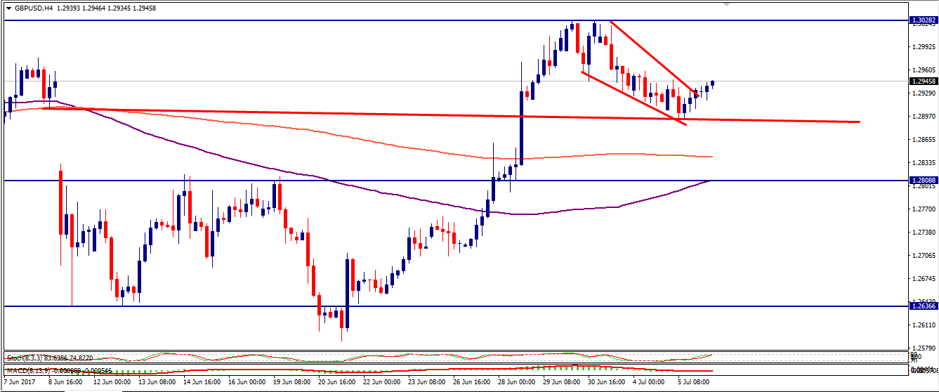 gbpusd-chart-analysis-6july-forexfunction.png
