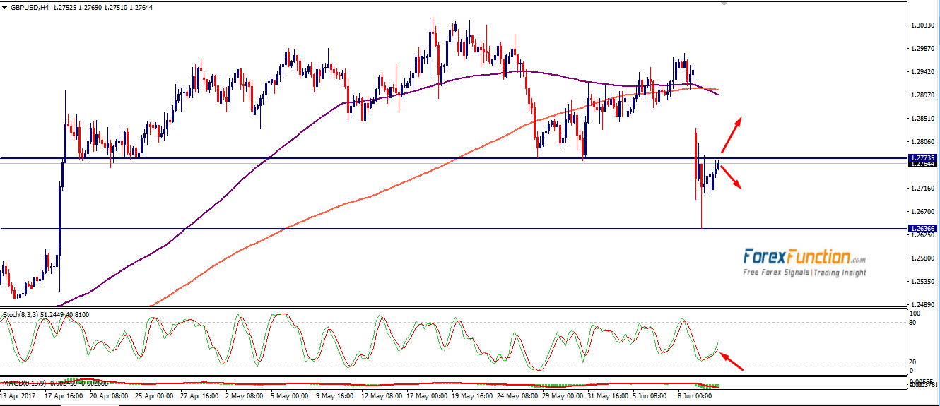 gbpusd-forexfunction-12june-2017.png