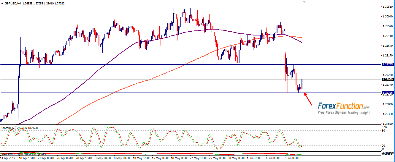 gbpusd-forexfunction-13june-2017.png