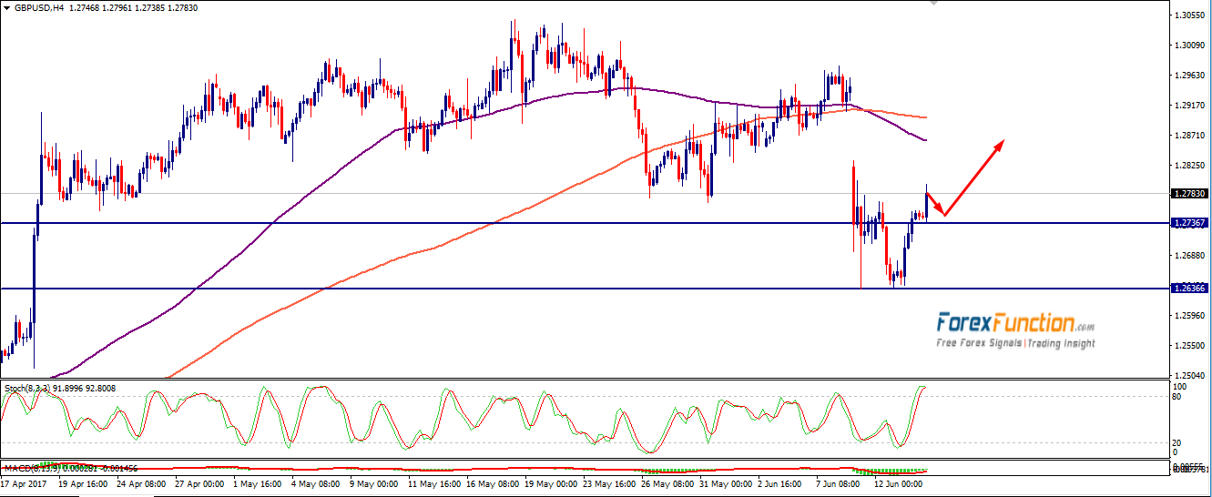 gbpusd-forexfunction-14june-2017.png
