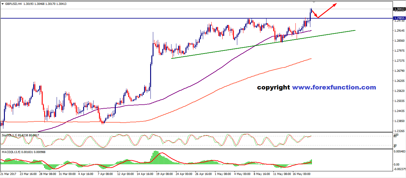 gbpusd-forexfunction-18-may.png