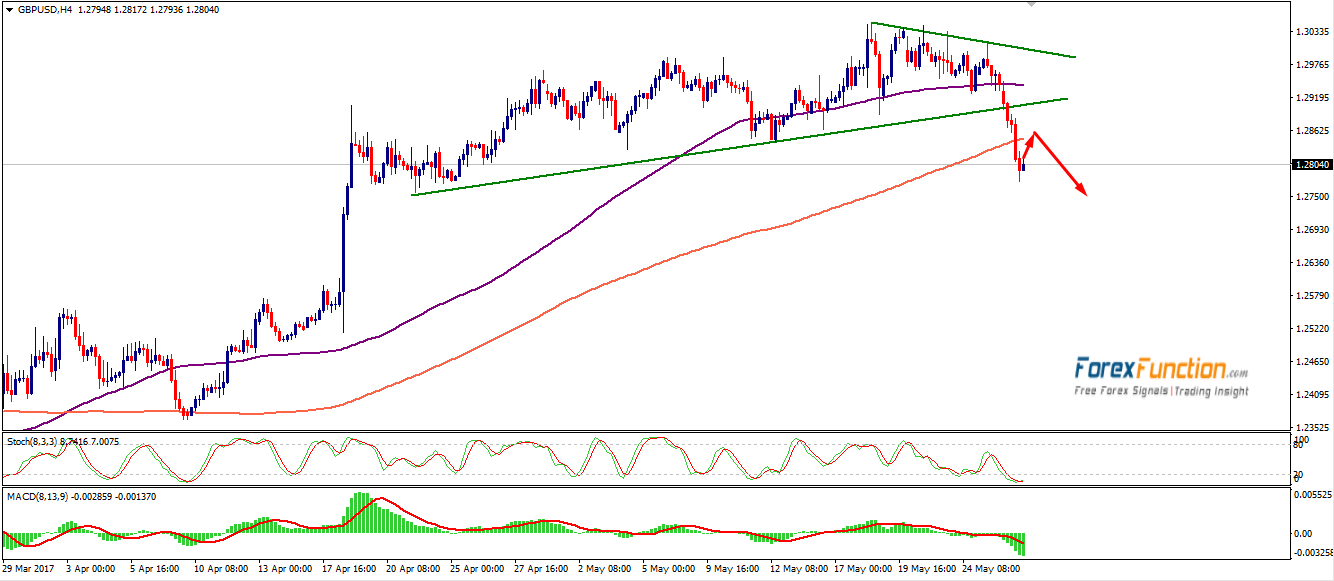 gbpusd-forexfunction-27-may.png