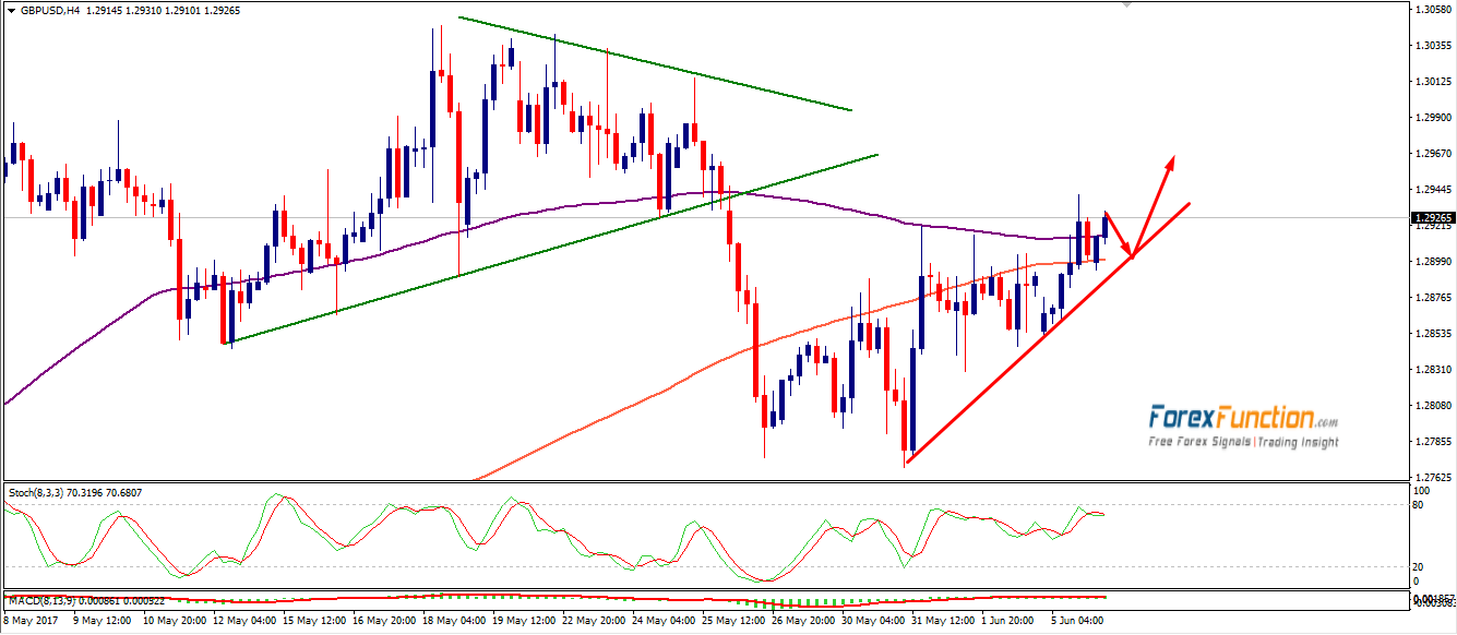 gbpusd-forexfunction-6june-2017.png