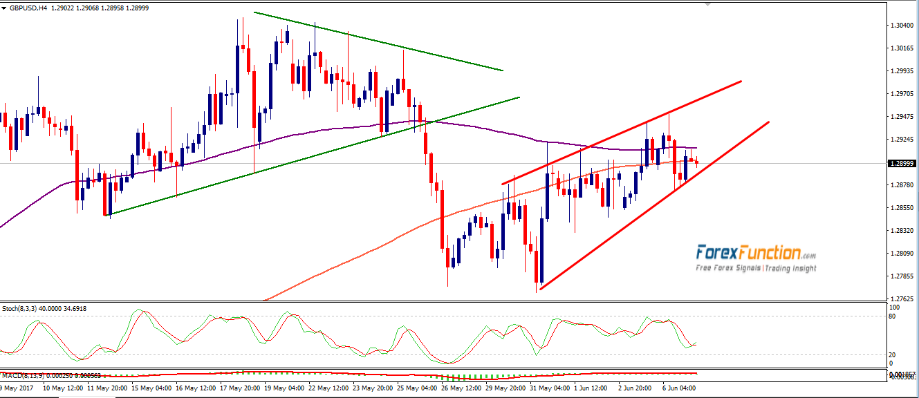 gbpusd-forexfunction-7june-2017.png