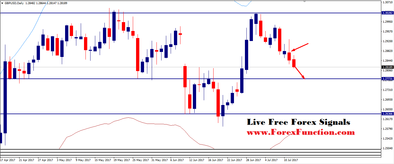 gbpusd-signal-analysis-12july-forexfunction.png