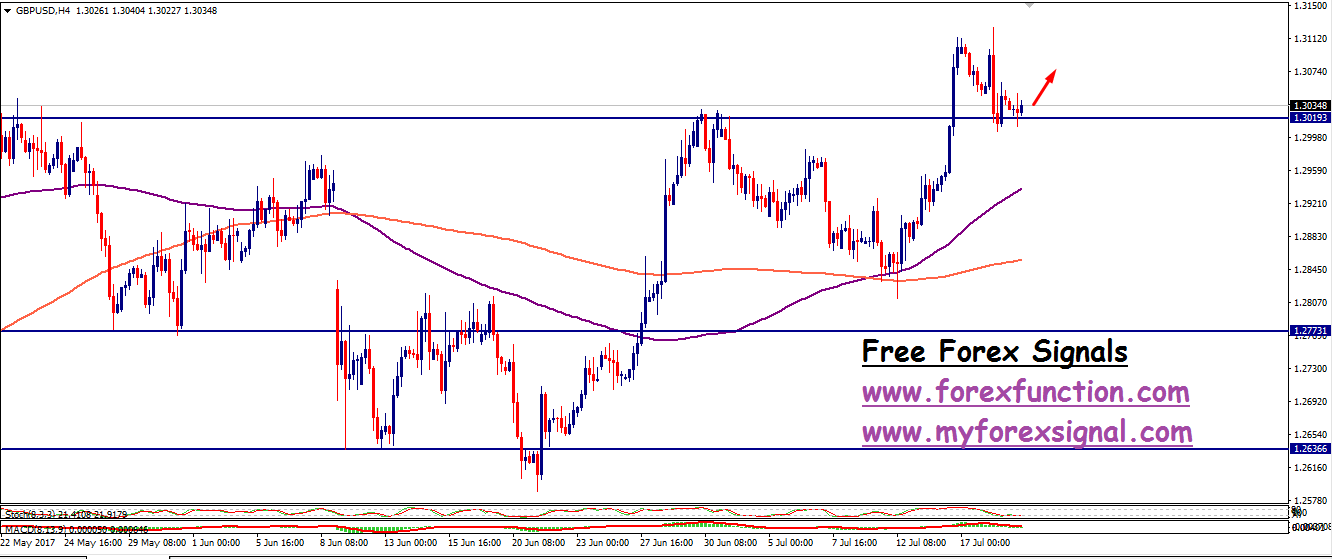 gbpusd-signal-analysis-19july-forexfunction.png