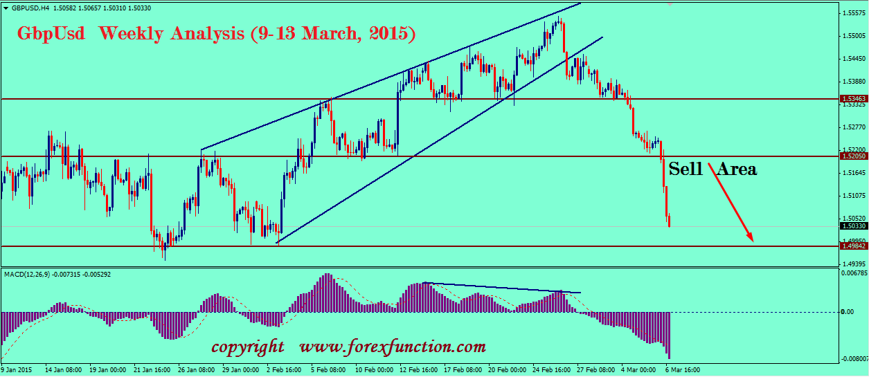 gbpusd-technical-weekly-analysis-9-13-march-2015.png