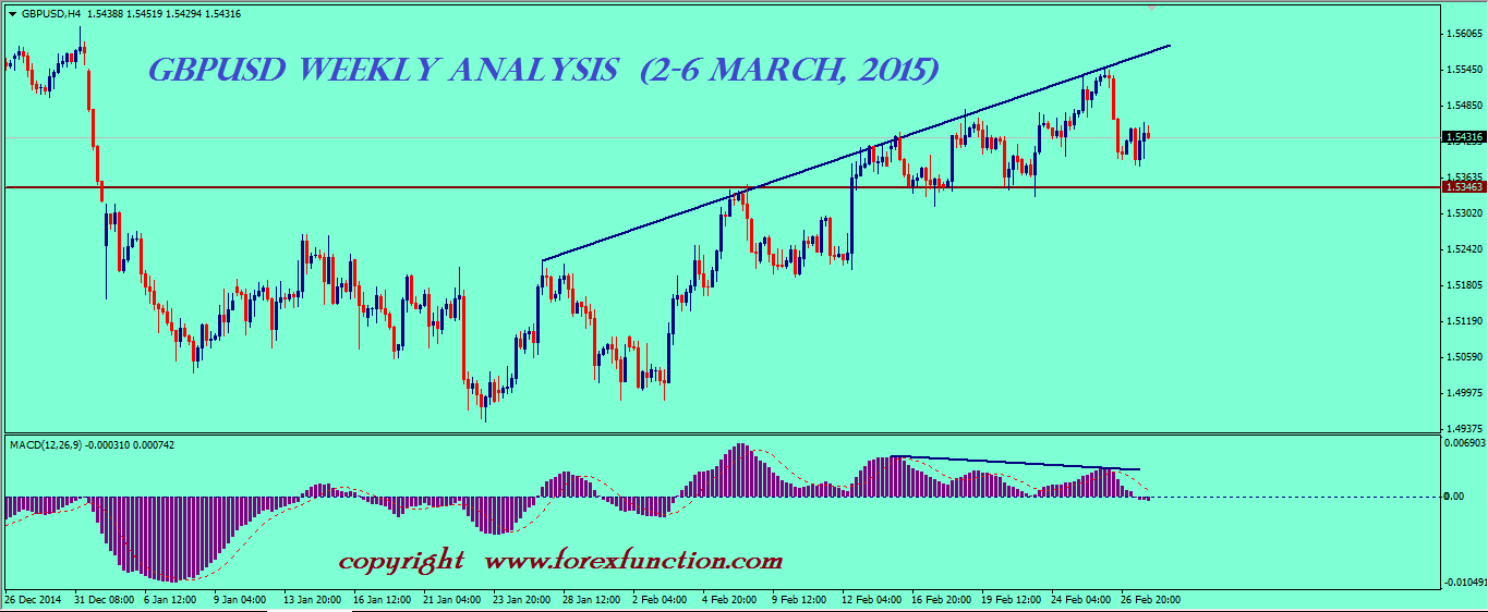 gbpusd-weekly-analysis-2-6-march-2015.png