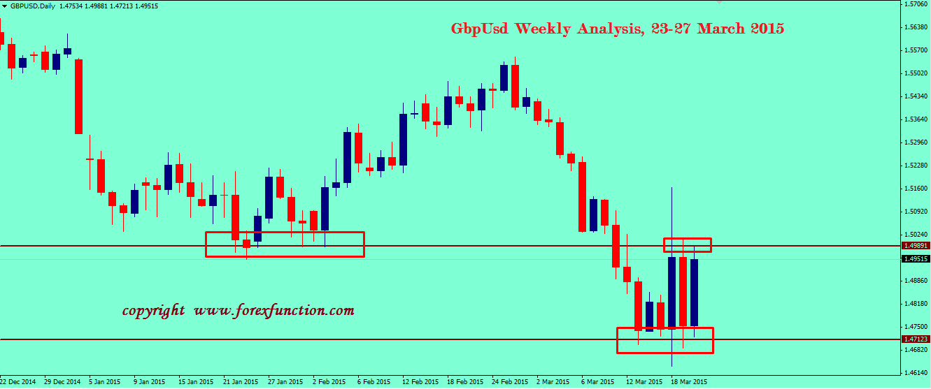 gbpusd-weekly-analysis-23-27-march-2015.png
