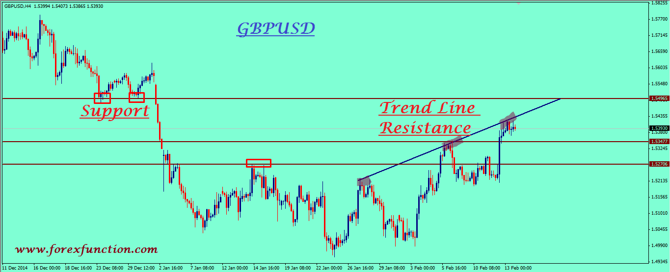 gbpusd-weekly-technical-analysis-16-20february-2015.png