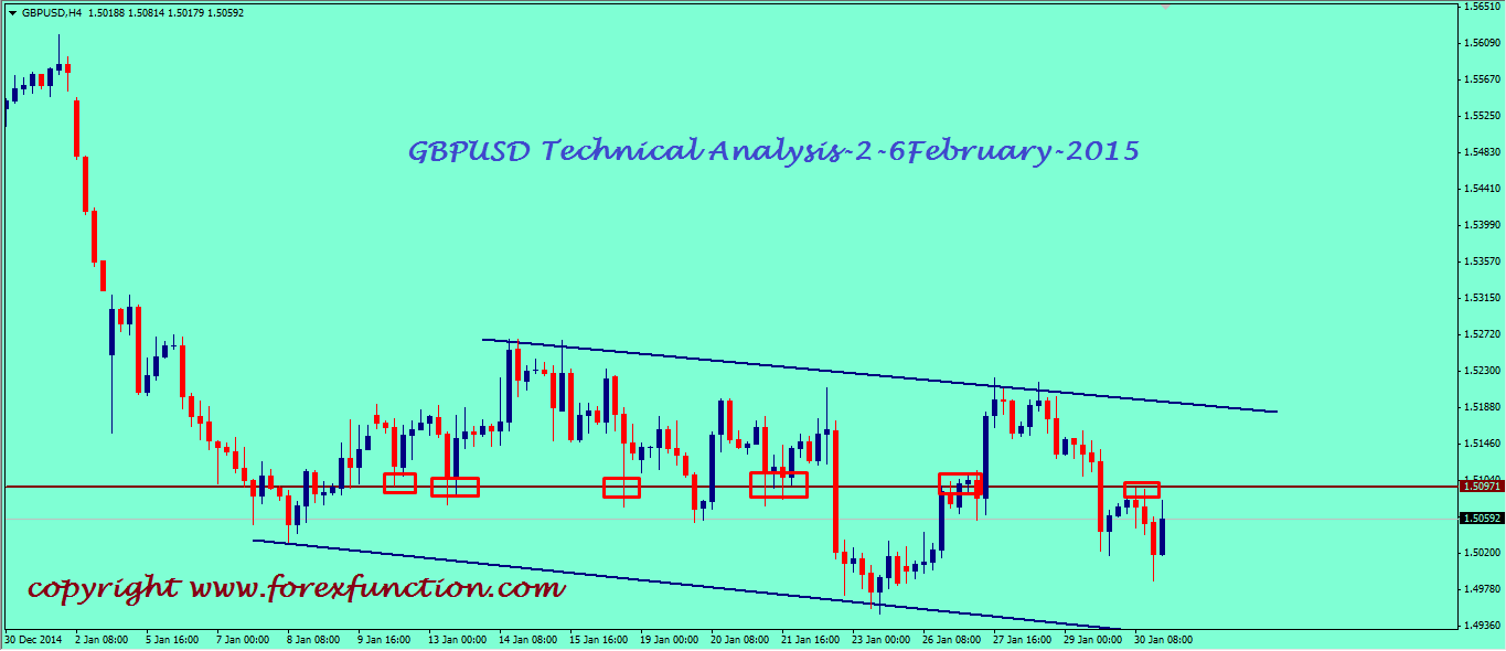 gbpusd-weekly-technical-analysis-2-6february-2015.png