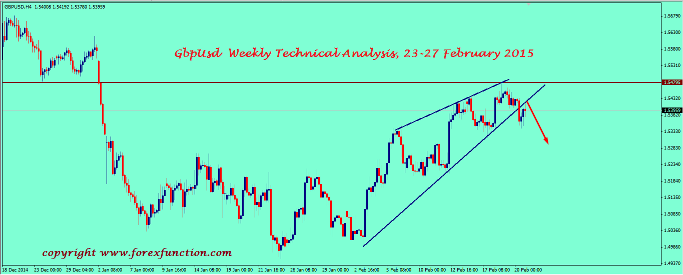 gbpusd-weekly-technical-analysis-23-27-february-2015.png