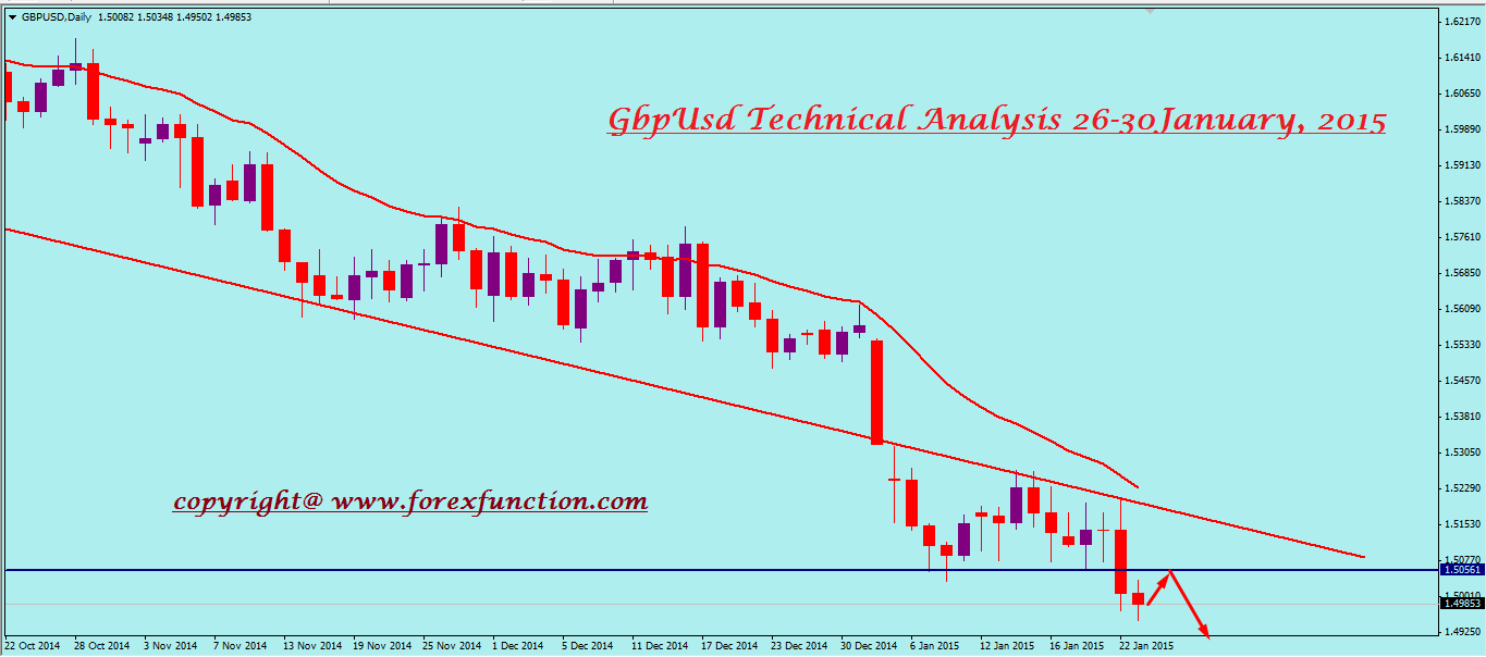 gbpusd-weekly-technical-analysis-26-30january.png