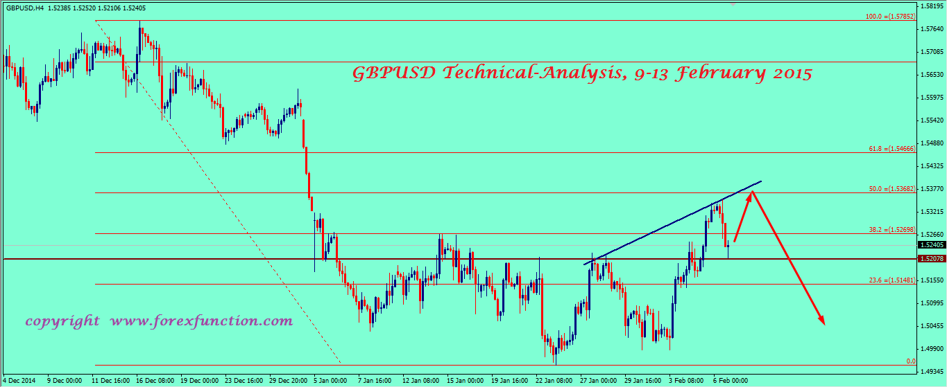 gbpusd-weekly-technical-analysis-9-13-february-2015.png