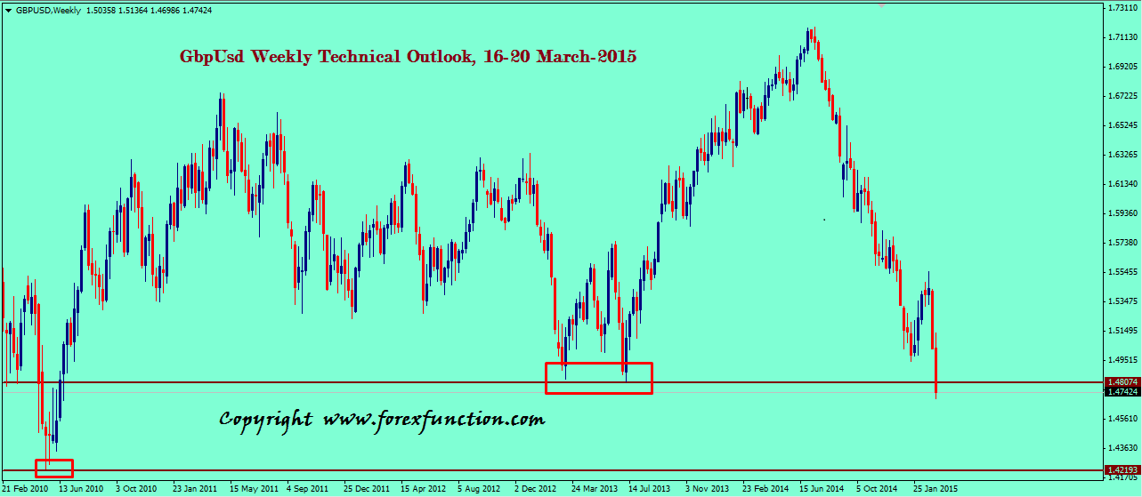 gbpusd-weekly-technical-outlook-16-20-march-2015.png