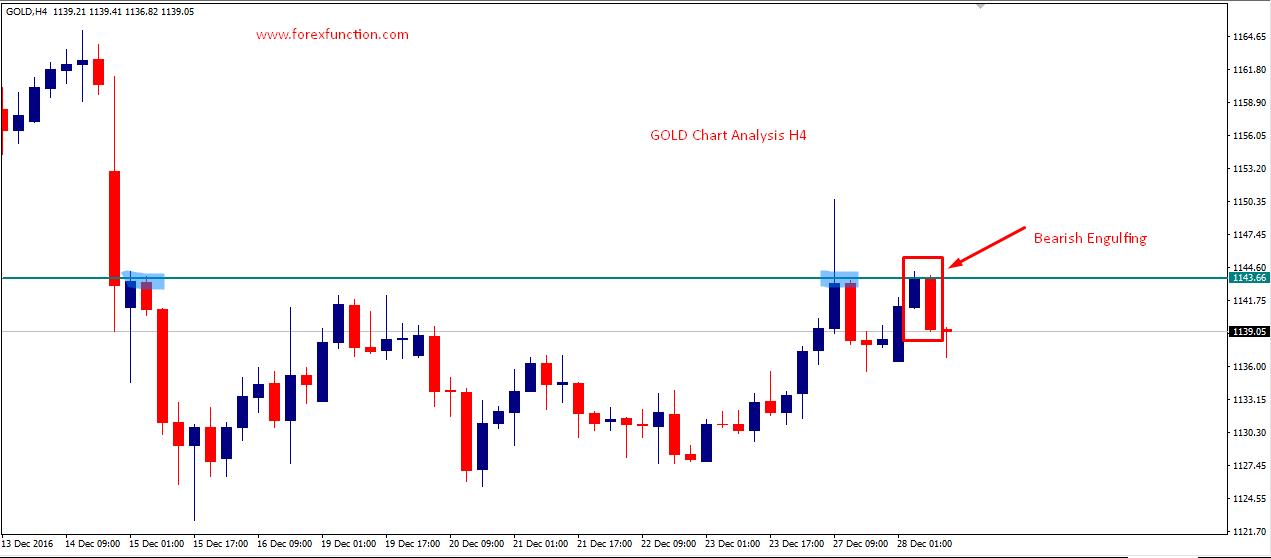 gold-28-december-bearish-engulfing-forexfunction.png