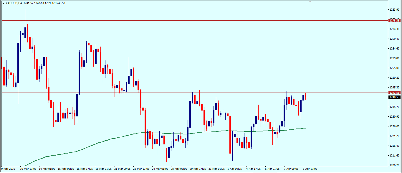 gold_weekly_analysis_11_15_april_2016.png