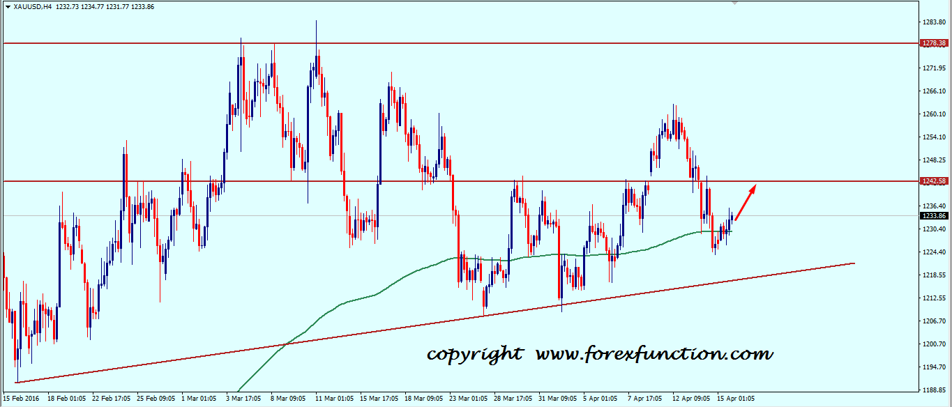 gold_weekly_analysis_technical_outlook_chart_18_22_april_2016.png
